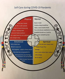 """Self-care Medicine Wheel"" developed by Elsipogtog Health & Wellness Centre staff"